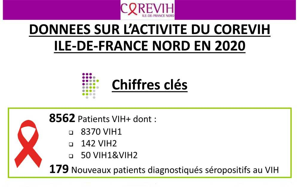 Données sur l'activité du COREVIH Ile-de-France Nord en 2020
